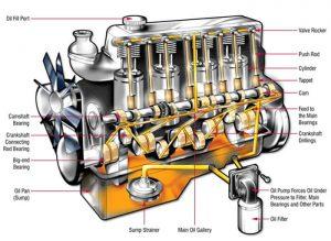 نکات مهم در مورد روغن موتور و نگهداری از آن ها